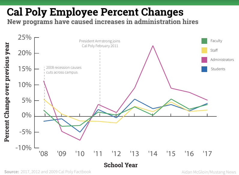 Cal Poly Employee Percent Changes